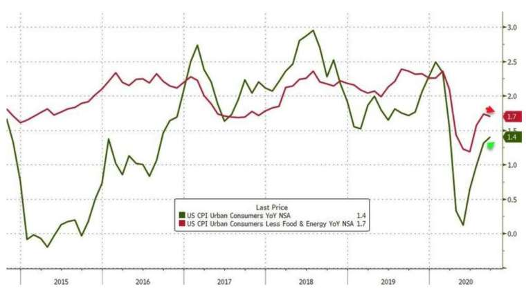 綠線:美國 CPI 年增率,紅線:美國核心 CPI 年增率 (圖:Zerohedge)