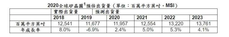資料來源:SEMI(www.semi.org),2020 年 9 月。