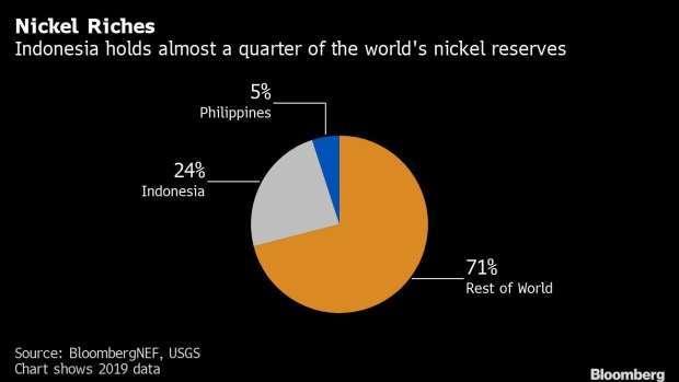 全球鎳金屬產量分布 (圖: Bloomberg)