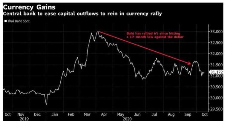泰銖兌美元近期升至 17 個月以來新高。(來源:Bloomberg)