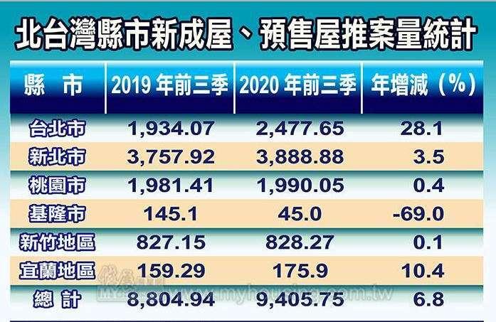 資料來源:住展 單位:億元