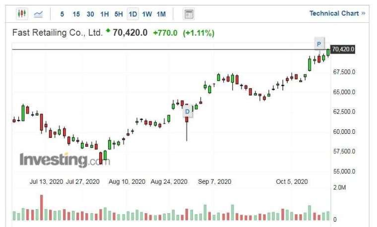 迅銷股價走勢日線圖 (圖片:Investing.com)