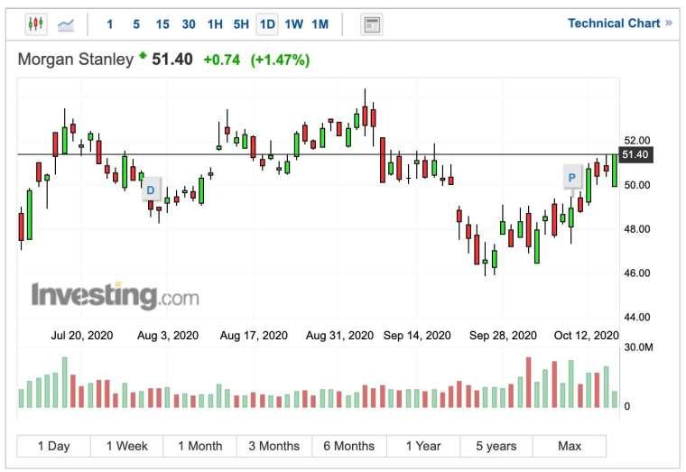 大摩股價日線圖 (圖:Investing.com)