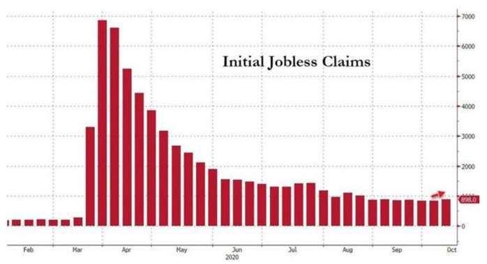 美國初領失業金人數 (圖:Zerohedge)