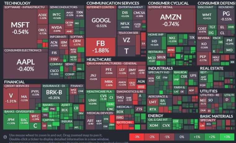 標普 11 大板塊有 6 大板塊收紅,能源、金融和房地產領漲。(圖片:Finviz)