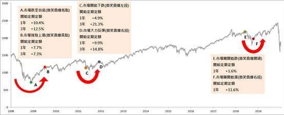 理柏資訊,世界股票指數 2008~2020