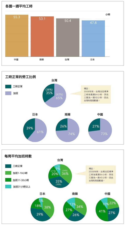 依據 2008 年東亞社會調查問卷資料,以每週工時來看,從高至低依序為中國、韓國、台灣、日本,但四國都有超過 6 成勞工要加班。 圖│研之有物(資料來源│蔡明璋)