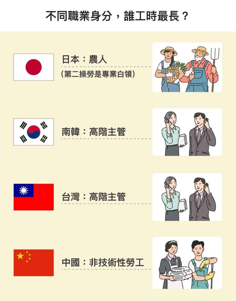 研究中將職業身分類型分為:高階主管或經理人、專業白領、半專業人員、文書工作、農業工作者、資深技師、非技術性工人。台灣與南韓的高階主管,日本的專業白領,加班時數明顯較長;但中國則是非技術性勞工最常加班。 圖│研之有物(資料來源│蔡明璋)