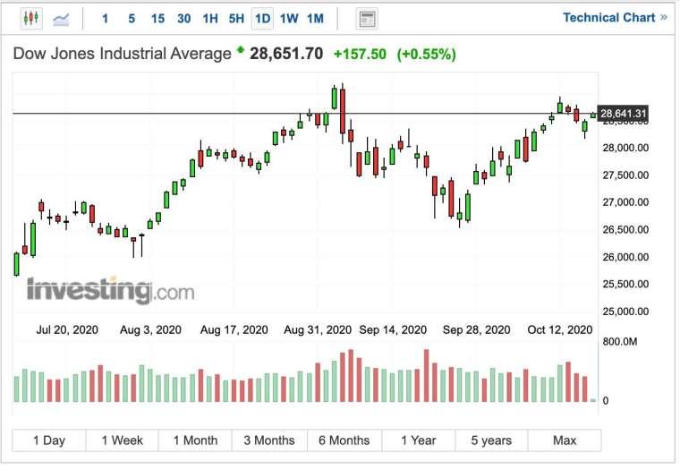 道瓊工業指數日線圖 (圖:Investing.com)