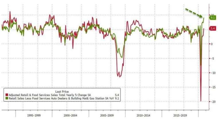 紅線:美國零售銷售年增率;綠線:美國核心零售銷售年增率 (圖:Zerohedge)
