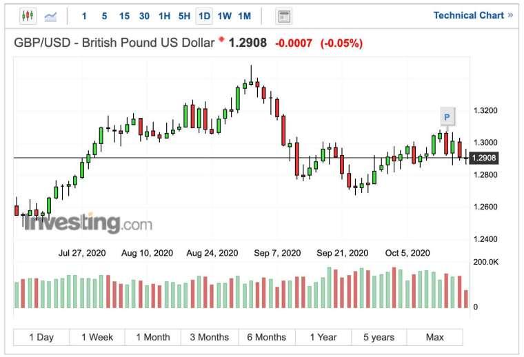英鎊兌美元匯率日線圖 (圖:Investing.com)