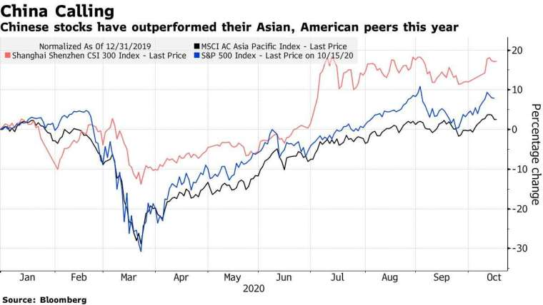 MSCI 亞太指數 (黑)、滬深 300 指數 (紅)、標普 500 指數 (藍) 波動幅度。來源:Bloomberg