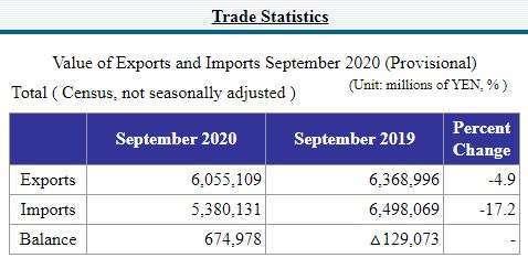 日本 2020 年 9 月貿易數據 (圖片:日本財務省)