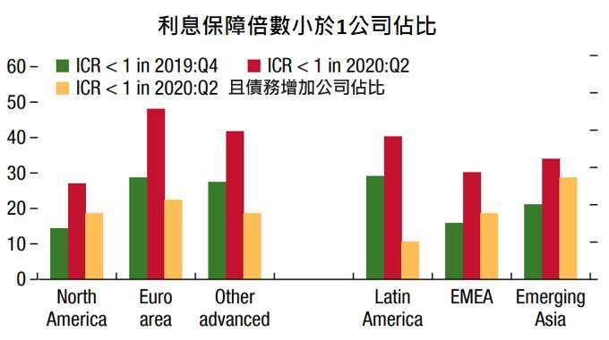 資料來源:IMF,「鉅亨買基金」整理,2020/10/15。