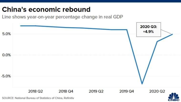 中國 GDP(圖表取自 CNBC)
