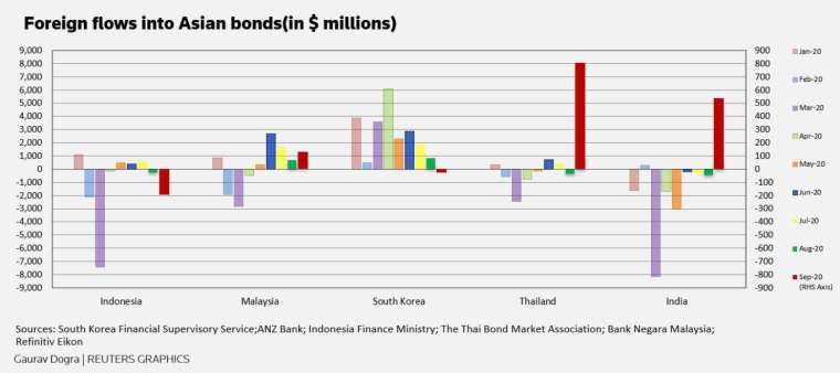 今年 9 月外資大幅流入亞洲債市,主要瞄準泰國、印度 (圖:路透社)