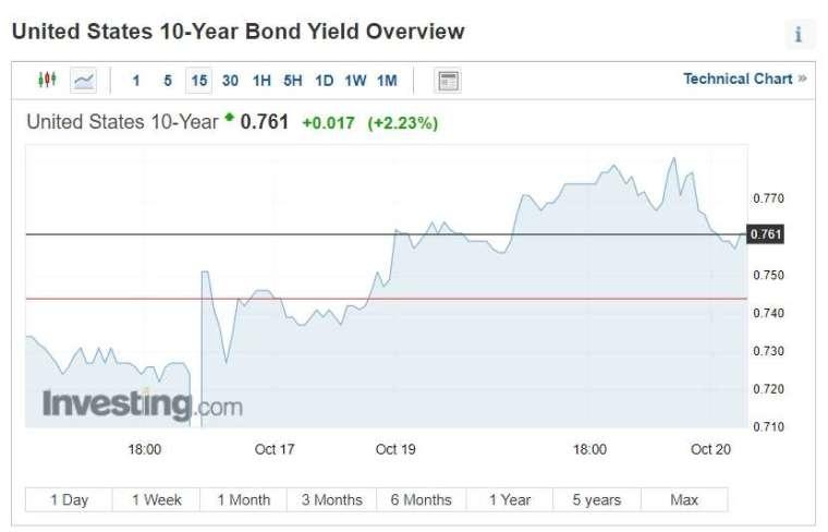 10 年期美債殖利率週一躍升 (圖片:investing)