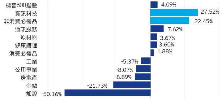 資料來源:彭博,截至 2020 年 9 月 30 日。以上行業為標準普爾 500 指數中的相應行業指數。