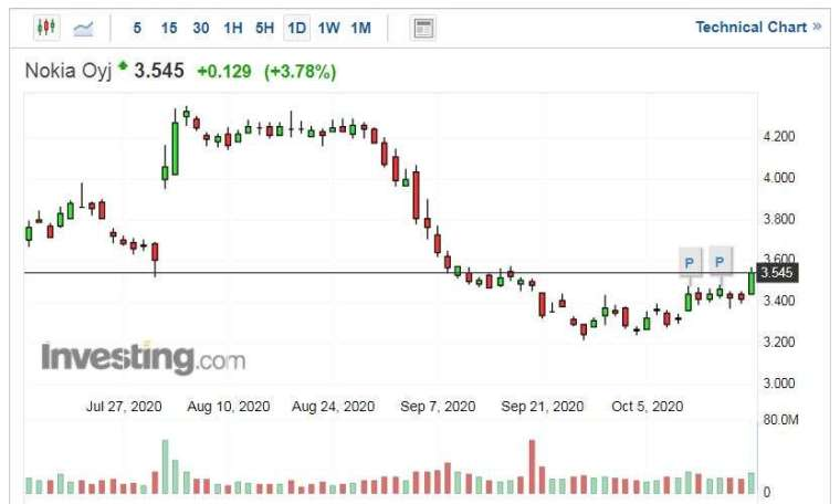 Nokia 股價走勢日線圖 (圖片:Investing.com)