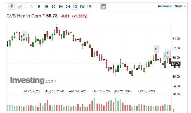 CVS 股價走勢日線圖 (圖片:Investing.com)