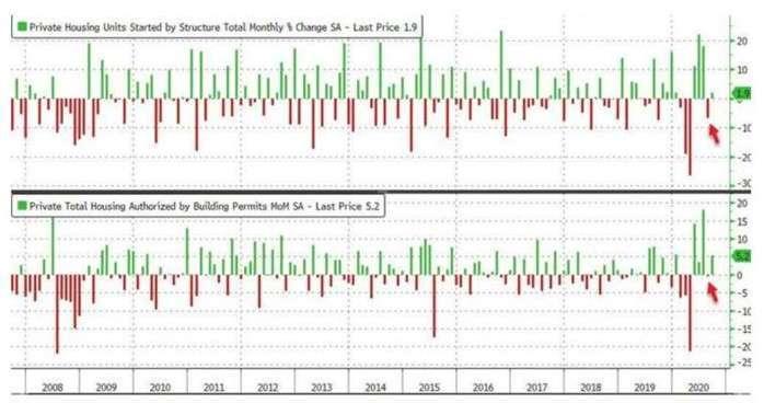 上圖為美國新屋開工月增率,下圖為美國營建許可月增率 (圖:Zerohedge)