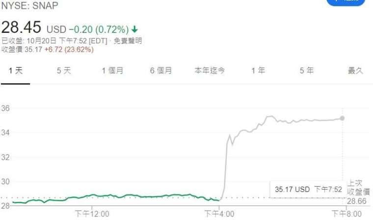 Snap 股價走勢。來源: Google