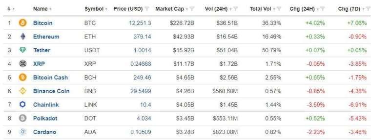 主要加密貨幣價格 (圖表取自 Investing.com)