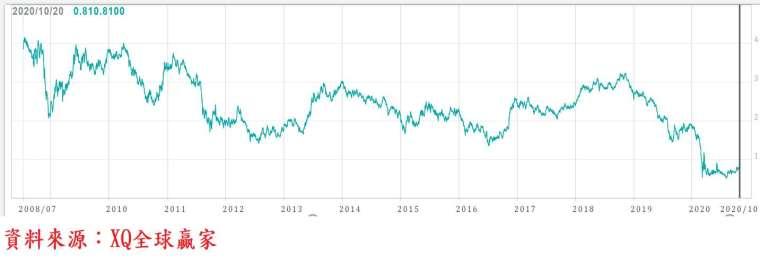 圖、美國 10 年期公債殖利率走勢圖 (長期)