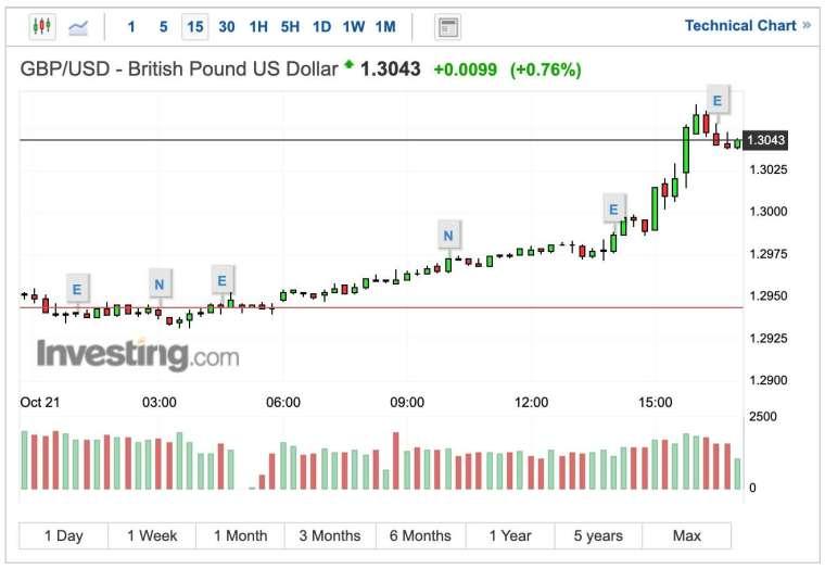 英鎊兌美元匯率 15 分 K 線圖 (圖:Investing.com)