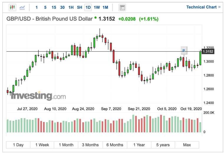 英鎊兌美元日線圖 (圖:Investing.com)