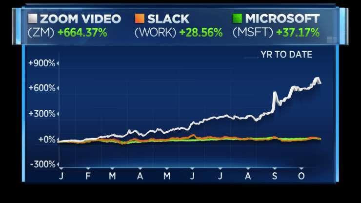 Slack vs. Zoom 和微軟今年股價走勢