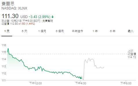 賽靈思股價日線圖 (圖: Google)