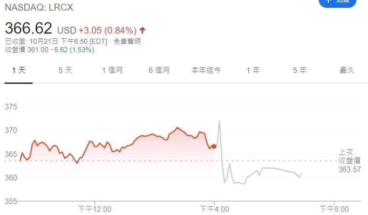 科林股價走勢。(來源:Google)
