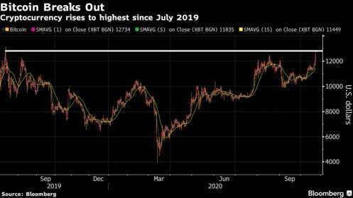加密貨幣近期價格走勢圖 (圖: Bloomberg)
