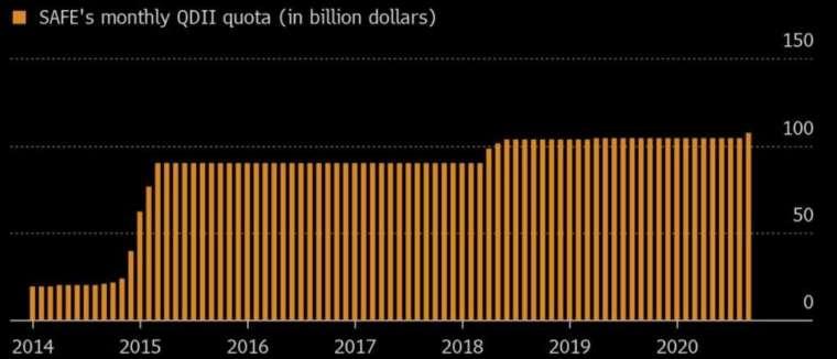 QDII 投資海外證券配額傳出將提高。(來源:中國外匯局、Bloomberg)