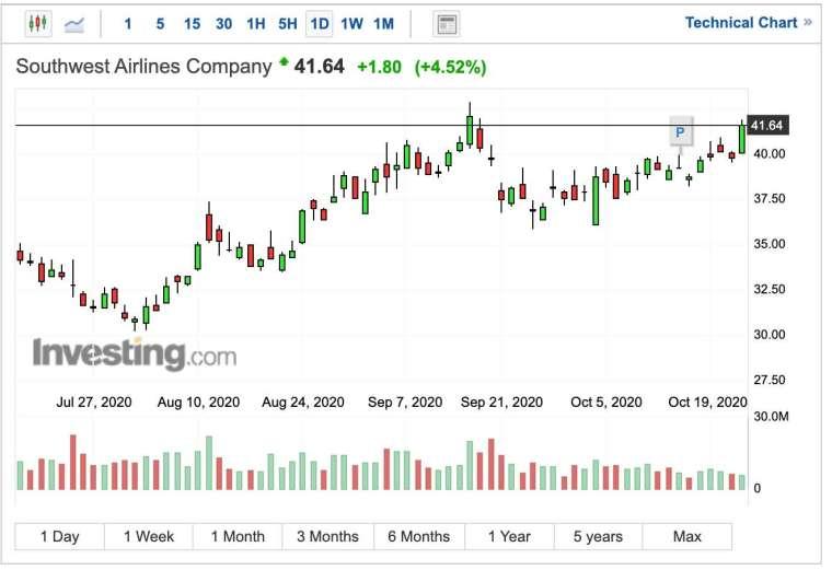 西南航空股價日線圖 (圖:Investing.com)