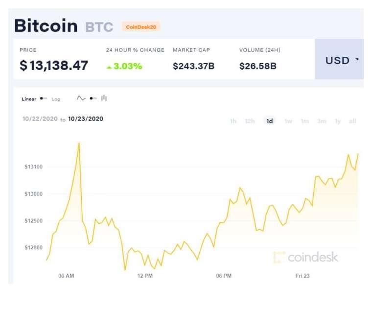 截稿前,比特幣持續維持13,000 美元以上。(圖片:coindesk)