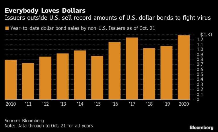 人人愛美元 (圖表取自彭博)