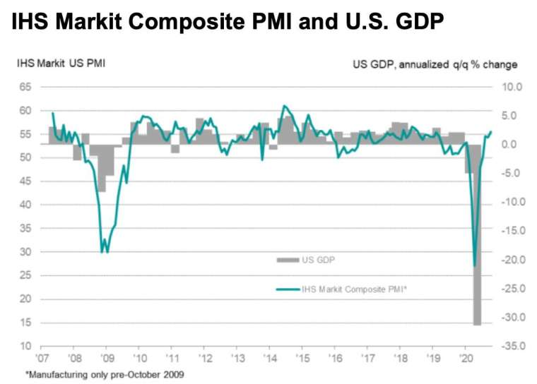Markit 美國綜合 PMI 指數和 GDP 走勢圖 (圖:IHS Markit)