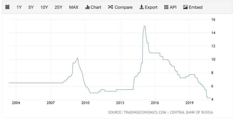 俄羅斯央行利率走勢圖 (圖:TradingEconomics)