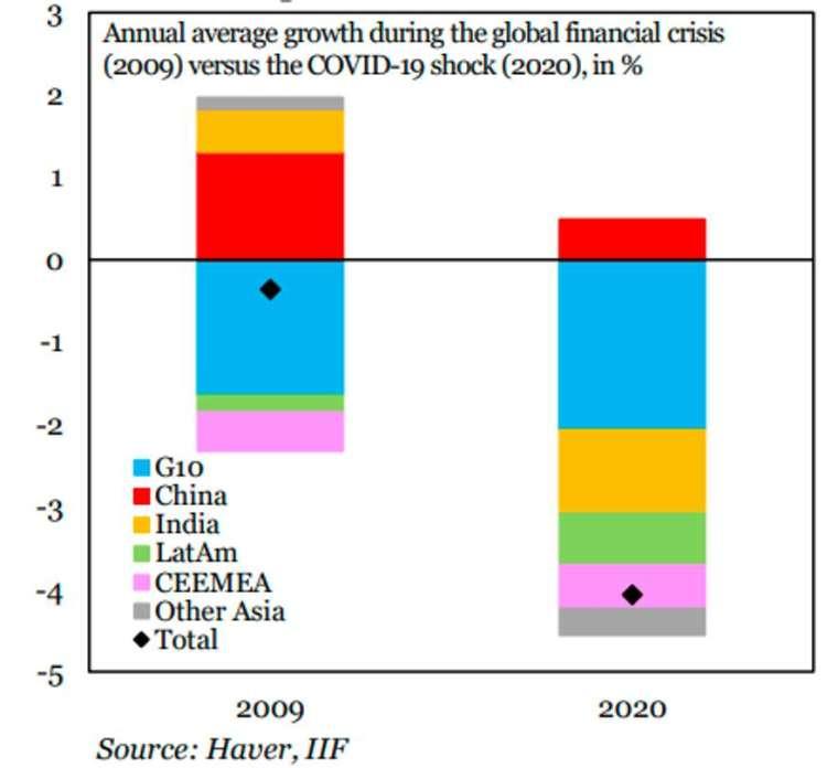2009 年與 2020 年新興市場國家年均經濟成長圖 (圖: Marketwatch)