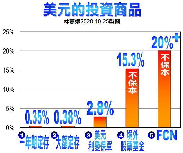各種 FCN 結構型商品的報酬率差異極大,年化報酬率大約 8-24% 上下