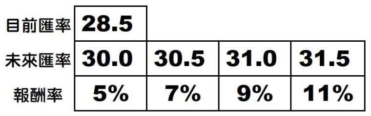 各家壽險公司的美元利變保單宣告利率,目前介於 2.5-3% 之間。