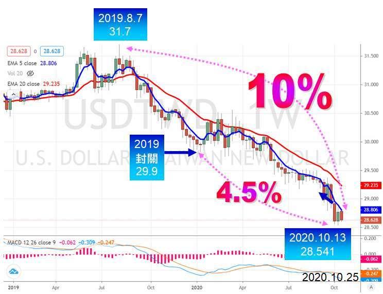 參照台灣銀行 2020.10.22 外匯存款牌告美元利率。