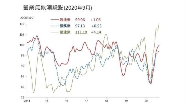 營建業營業氣候測驗點衝上111.19點,創2010年5月以來高點。(圖:台經院提供)