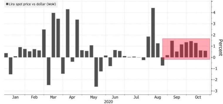 土耳其里拉連跌九周,創下 21 年以來最長跌期。(來源:Bloomberg)