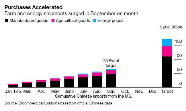 中國自美國進口金額 (圖表取自彭博)