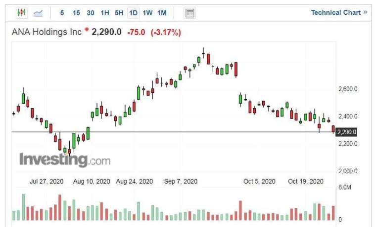 ANA 股價走勢日線圖 (圖片:Investing.com)