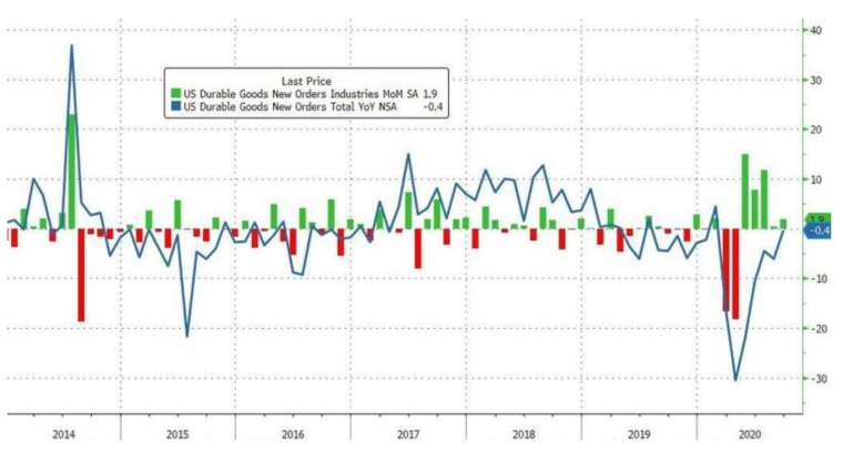 綠線:美國耐用品新訂單月增率,藍線:耐用品新訂單年增率 (圖:Zerohedge)