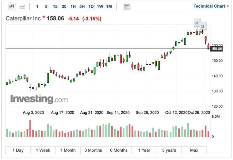 卡特彼勒股價日線圖 (圖:Investing.com)
